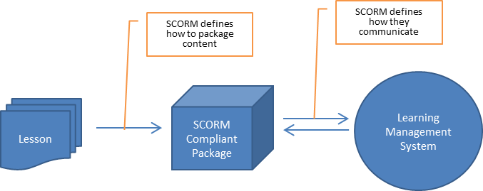 SCORM package image